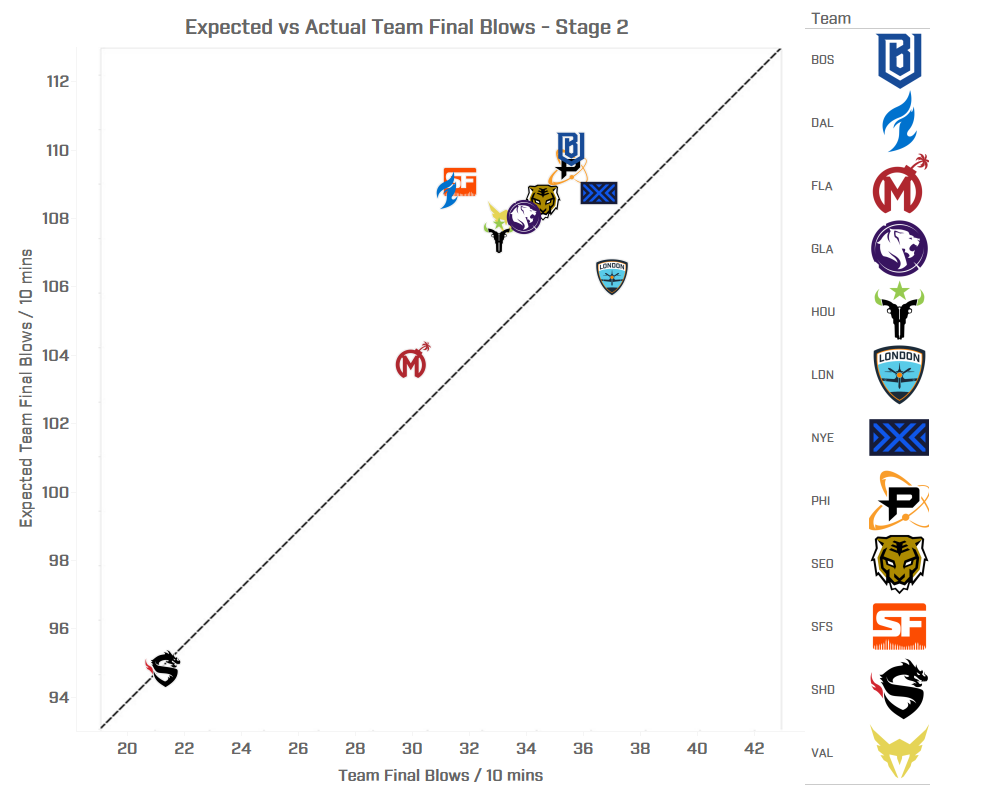 Expected Final Blows:Deaths vs Actual Final Blows:Deaths - Stage 2
