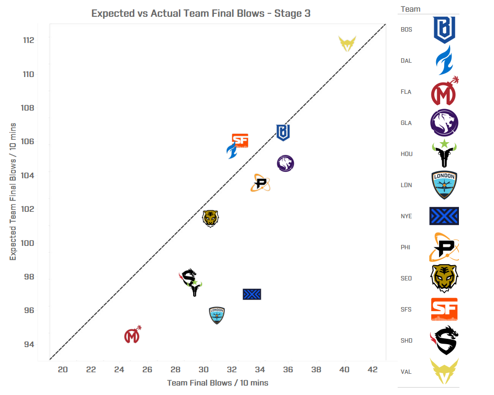 Expected Final Blows:Deaths vs Actual Final Blows:Deaths - Stage 3
