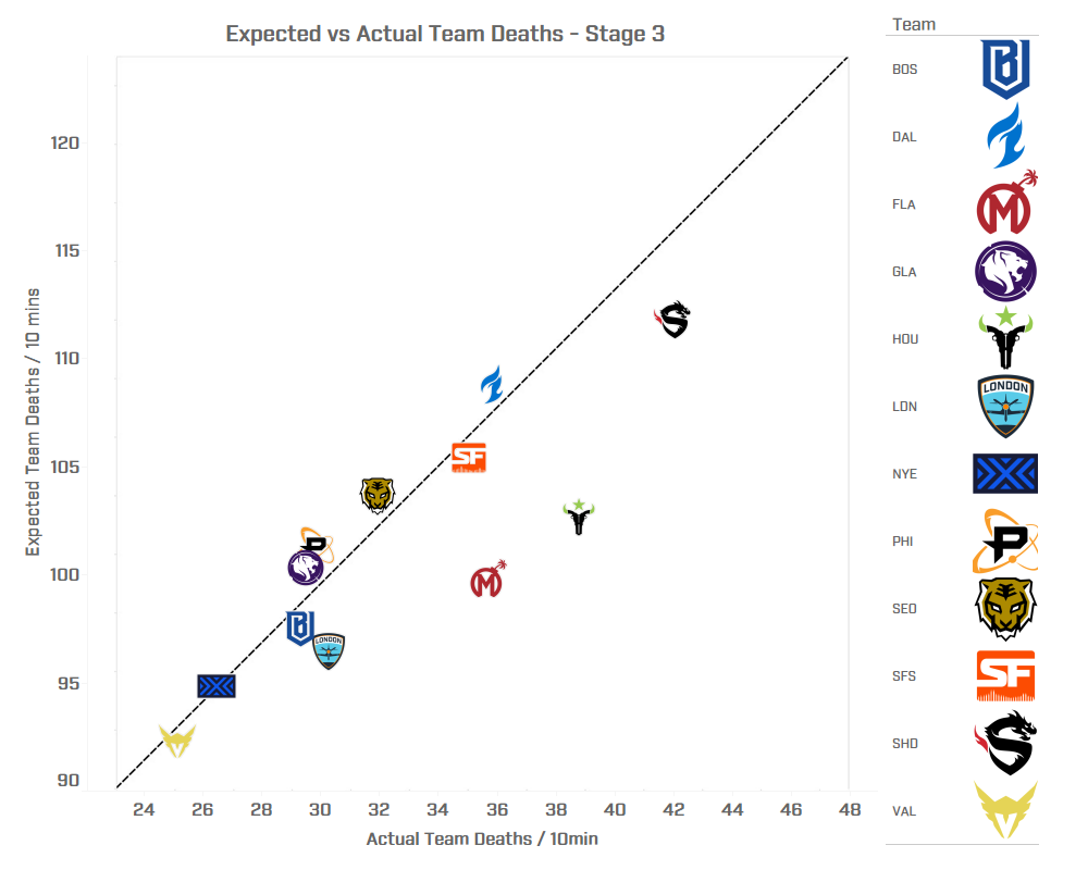 Expected vs Actual Team Deaths - Stage 3