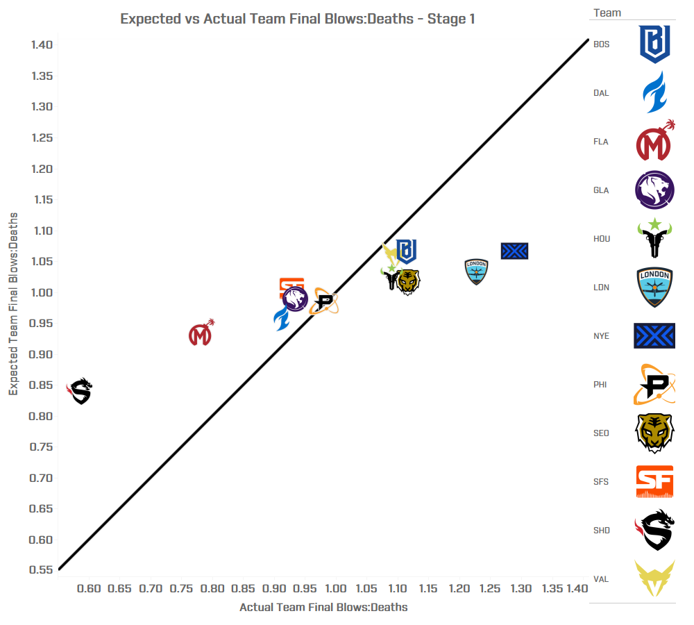 Expected Final Blows Analysis - Stage 1