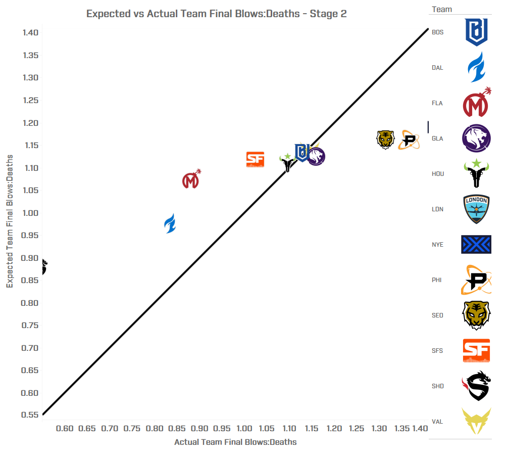 Expected Final Blows Analysis - Stage 2